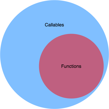 Functions are a subset of callables
