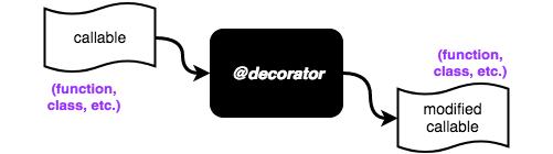 Decorators are callables that modify callables