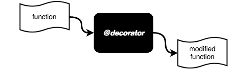 Decorators are functions that modify functions