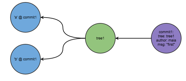 Git diagram