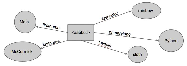 RDF Web